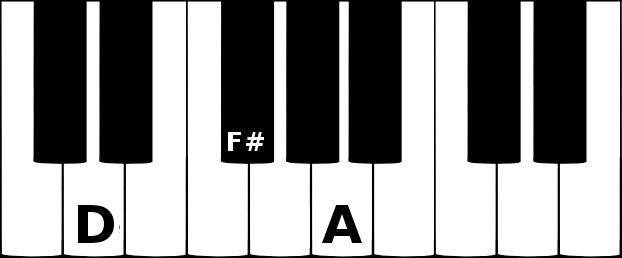 d major triad chord on a piano