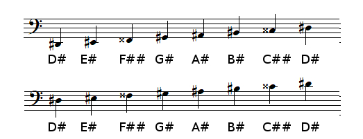 D sharp Major scale in bass clef