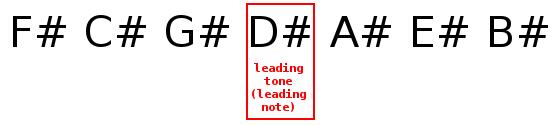 Leading tone (leading note) of E major