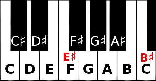 E sharp and B sharp on a piano keyboard