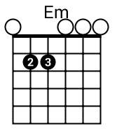 Em diagram chord for the guitar