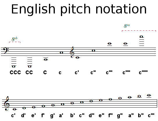 English pitch notation