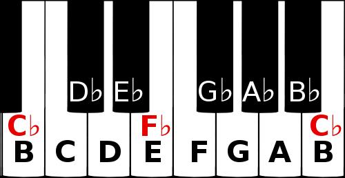F flat and C flat on a piano keyboard