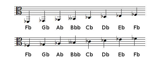 F♭ Major scale in alto clef