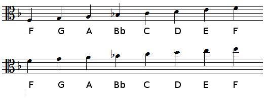 F Major scale in alto clef