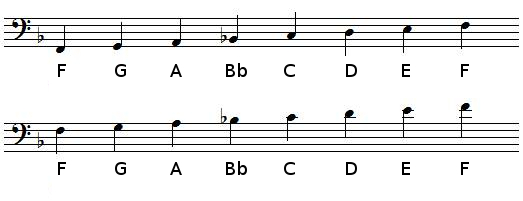 F Major scale in bass clef