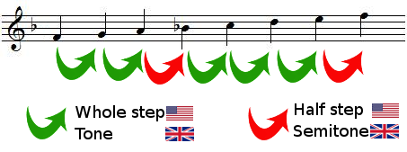 whole steps and half steps in F major scale