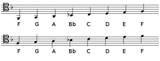 F Major scale in tenor clef
