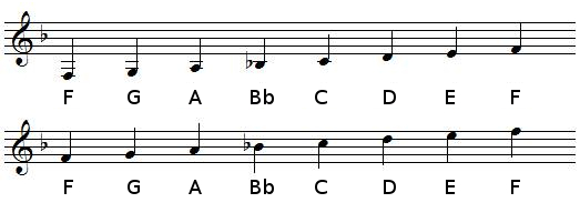 F Major scale in treble clef (G-clef)
