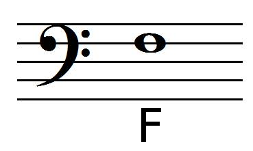 F note position in bass clef