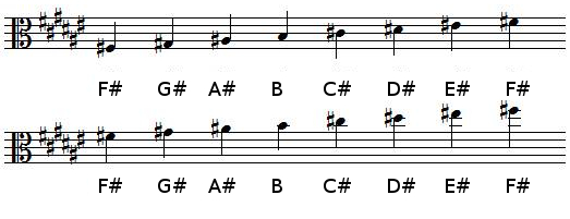 F♯ Major scale in alto clef