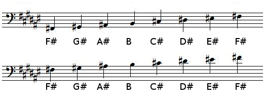 F sharp Major scale in bass clef