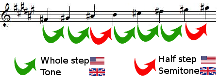 whole steps and half steps in F sharp major scale