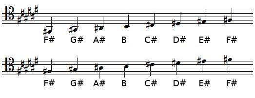 F sharp Major scale in tenor clef