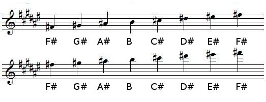 F♯ Major scale in treble clef (G-clef)