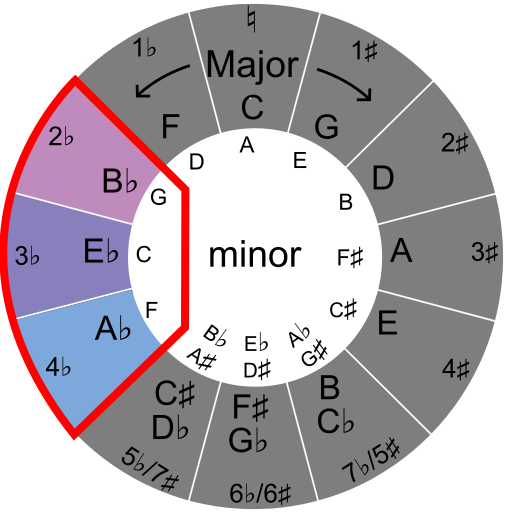 Finding closely related keys with the circle of fifths