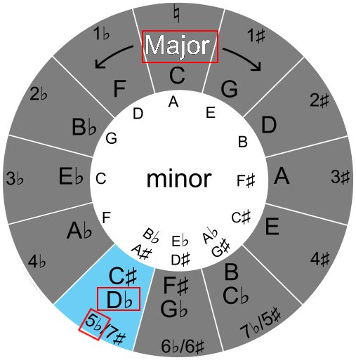 Finding key names with the circle of fifths