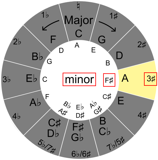 Finding key signatures with the circle of fifths