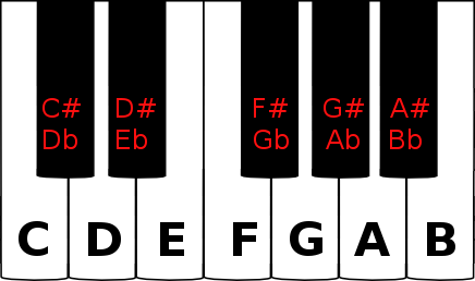 Accidentals on a piano keyboard