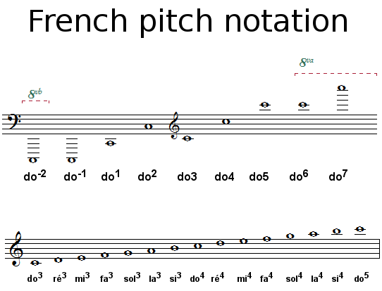 French pitch notation