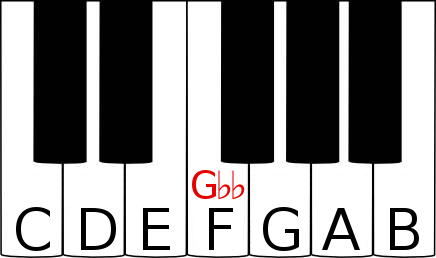 G double flat on a piano keyboard