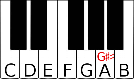 G double sharp on a piano keyboard