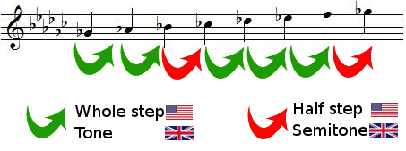 whole steps and half steps in G flat major scale