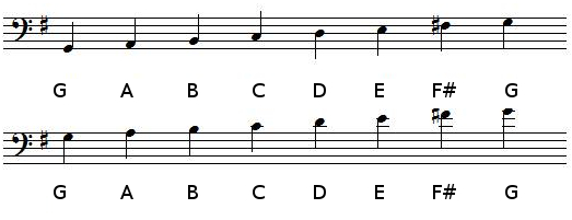 G Major scale in bass clef