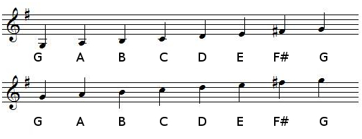 G Major scale in treble clef (G-clef)