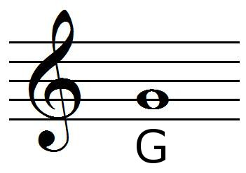 Position of the G note with the treble clef