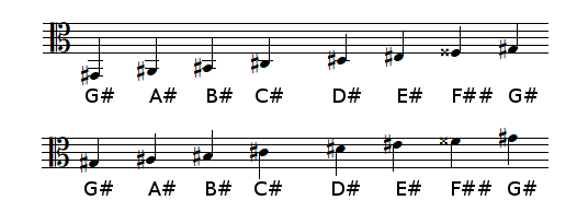G♯ Major scale in alto clef