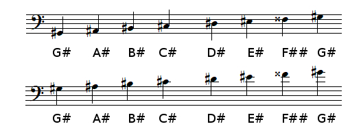 G sharp Major scale in bass clef