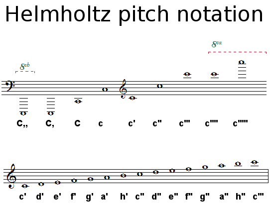 Helmholtz pitch notation