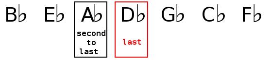Key signature identification of A flat major