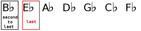 Key signature identification of B flat major