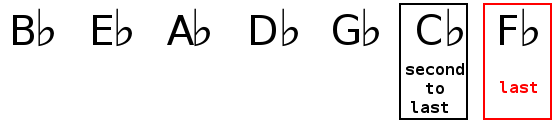 Key signature identification of C flat major