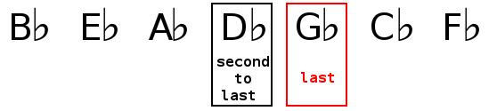 Key signature identification of D flat major