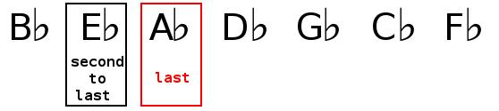 Key signature identification of E flat major