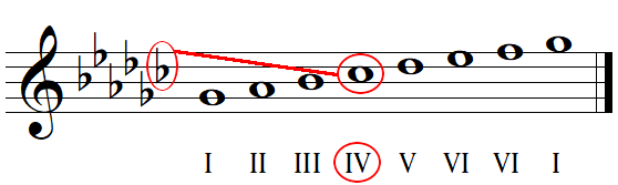 Key signature identification with flats example 1