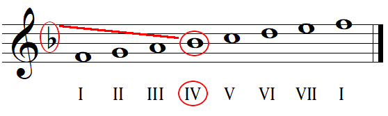 Key signature identification with flats example 2
