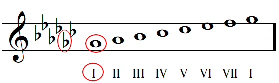Key signature identification with flats example 3