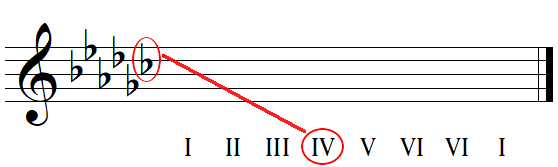 Finding key names from key signatures with flats