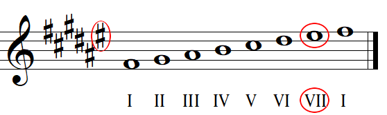 Key signature identification with sharps example 1