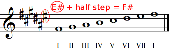 Key signature identification with sharps example 2