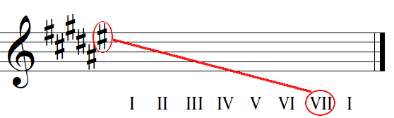 Finding key names from key signatures with sharps