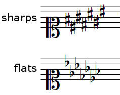 Key signature with a soprano clef