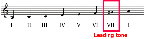 Leading tone in A minor harmonic scale