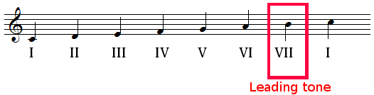 Leading tone in C major scale