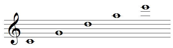 Pentatonic scale with the circle of fifths