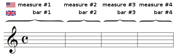 measures (bars)